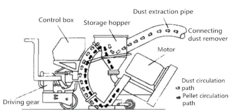 Shot blasting machine structure chart