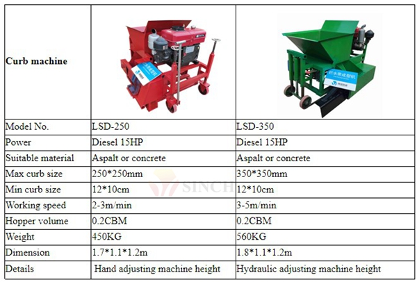 Asphalt curb machinespecifications