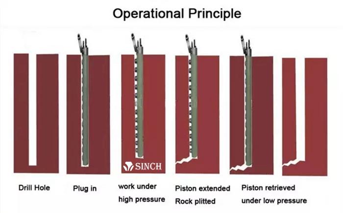 Working principle of rock splitting rod